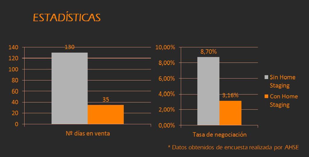Estadística Home Staging